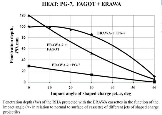 Polish Explosive reactive armor: ERAWA-1 and ERAWA-2