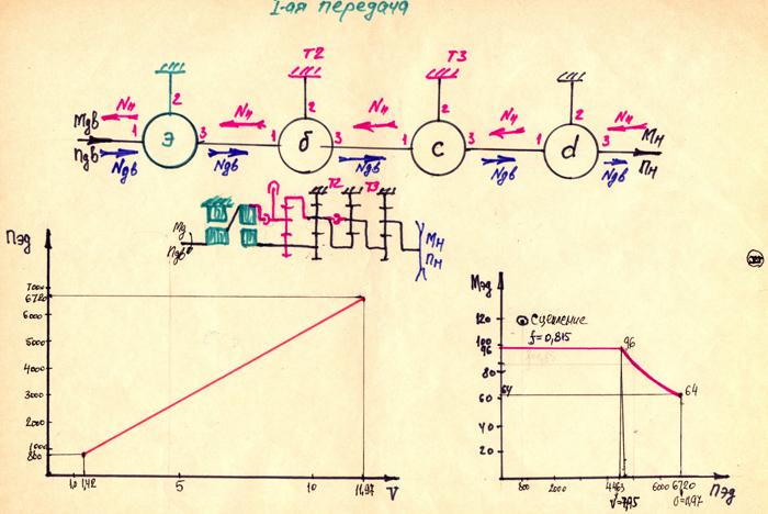 Проект «ЭТА».   Электро-механическая трансмиссия перспективного советского танка «Молот» изд. 477